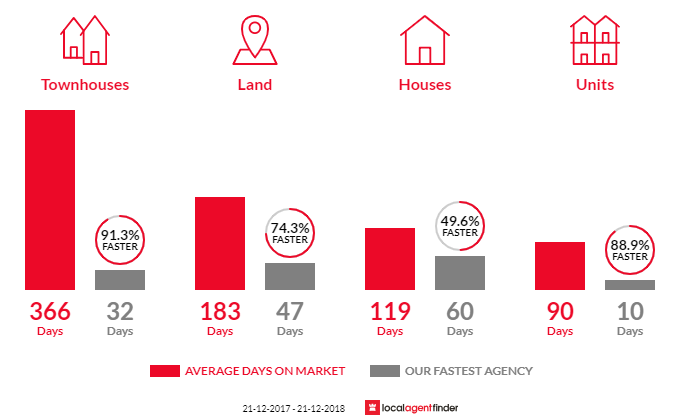 Average time to sell property in Clarkson, WA 6030