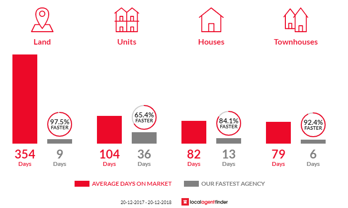 Average time to sell property in Clayfield, QLD 4011