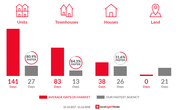 Average time to sell property in Clayton, VIC 3168