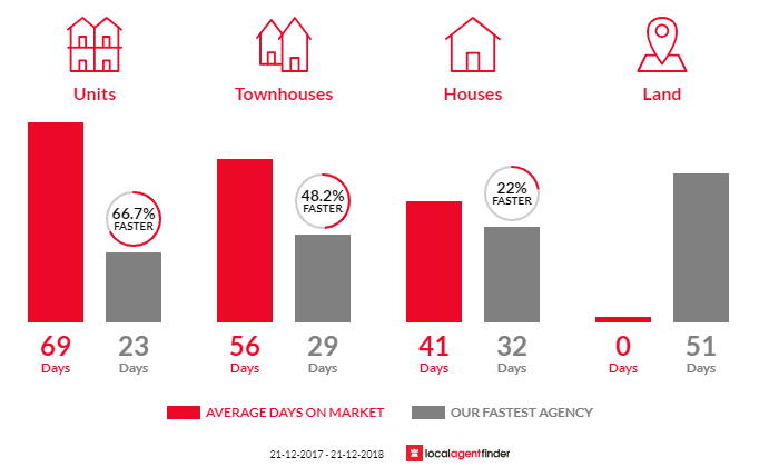 Average time to sell property in Clayton South, VIC 3169