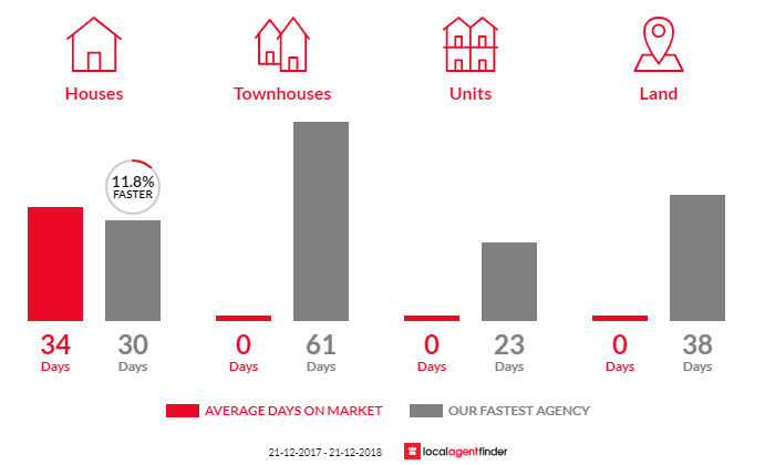 Average time to sell property in Clematis, VIC 3782