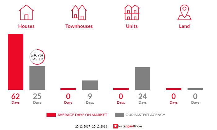 Average time to sell property in Clemton Park, NSW 2206