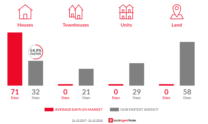 Average time to sell property in Clifton Beach, TAS 7020