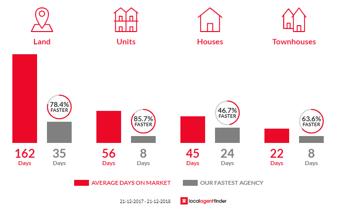 Average time to sell property in Clifton Springs, VIC 3222