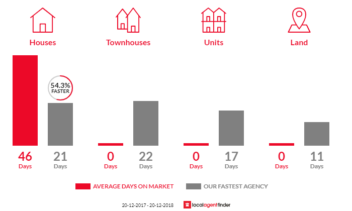 Average time to sell property in Clontarf, NSW 2093
