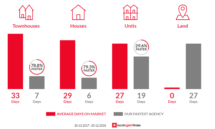 Average time to sell property in Clovelly, NSW 2031