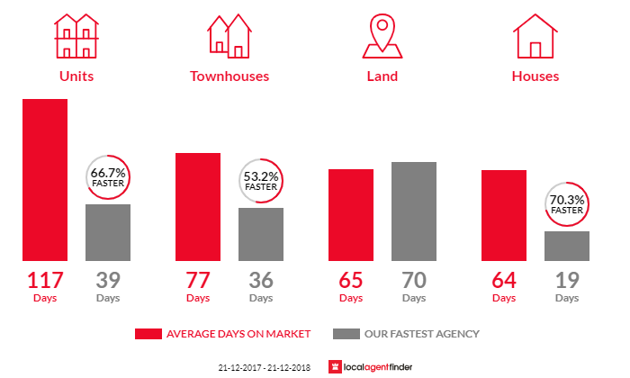 Average time to sell property in Clovelly Park, SA 5042