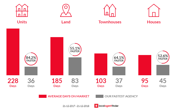 Average time to sell property in Cloverdale, WA 6105