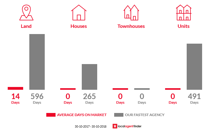 Average time to sell property in Club Terrace, VIC 3889
