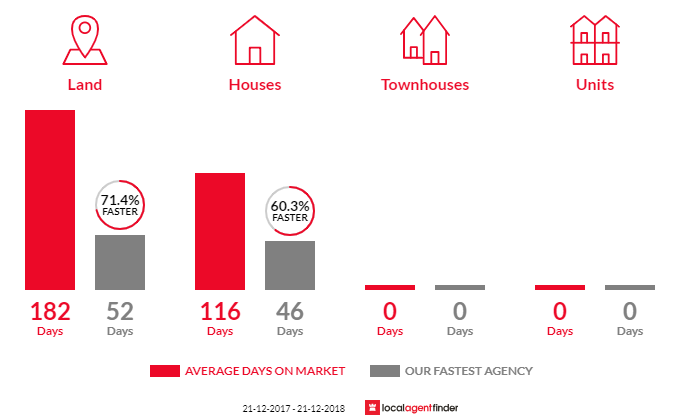 Average time to sell property in Clunes, VIC 3370