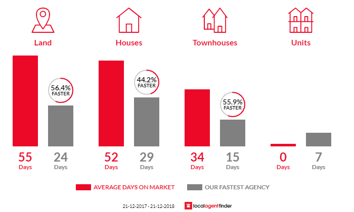 Average time to sell property in Clyde, VIC 3978