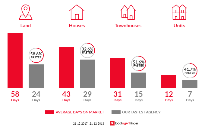 Average time to sell property in Clyde North, VIC 3978