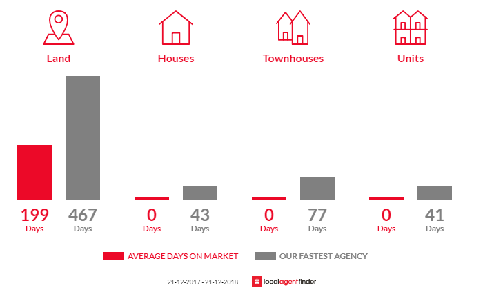 Average time to sell property in Clydebank, VIC 3851