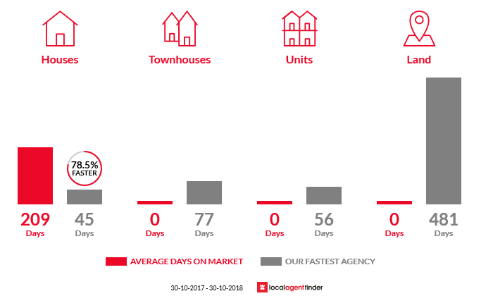Average time to sell property in Cobains, VIC 3851