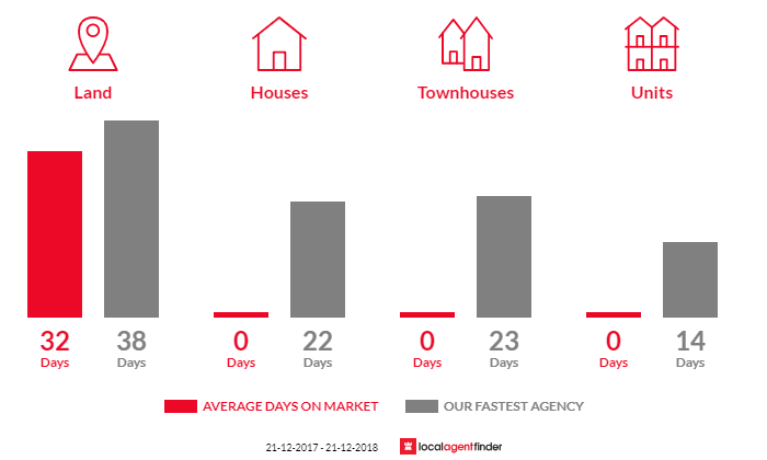 Average time to sell property in Cobaw, VIC 3442