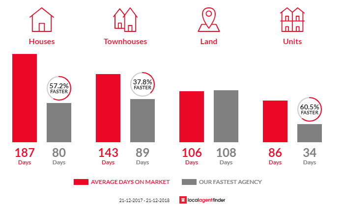 Average time to sell property in Cobram, VIC 3644