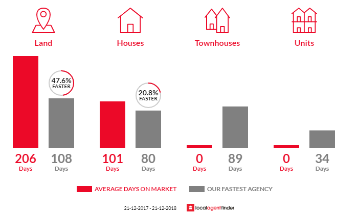 Average time to sell property in Cobram East, VIC 3644