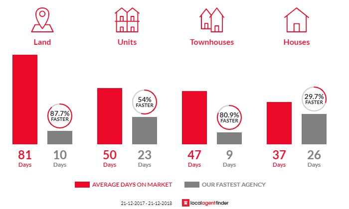 Average time to sell property in Coburg, VIC 3058