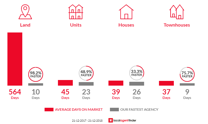 Average time to sell property in Coburg North, VIC 3058