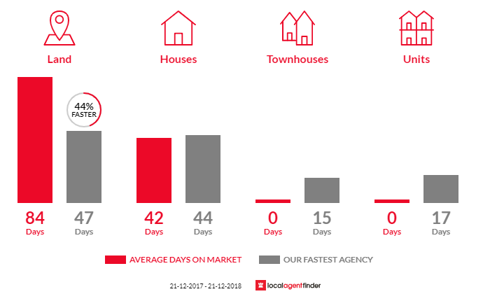 Average time to sell property in Cockatoo, VIC 3781