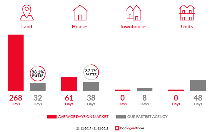 Average time to sell property in Coes Creek, QLD 4560