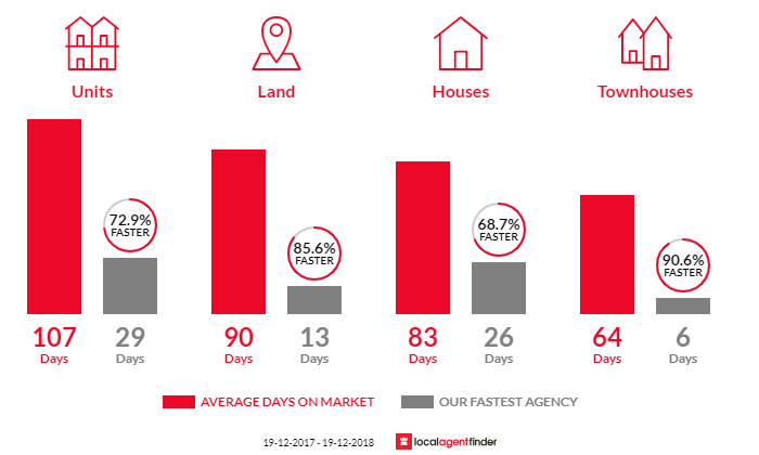 Average time to sell property in Coffs Harbour, NSW 2450