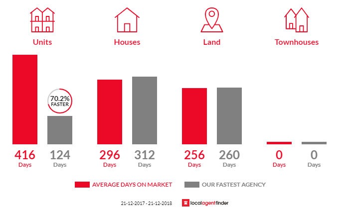 Average time to sell property in Cohuna, VIC 3568