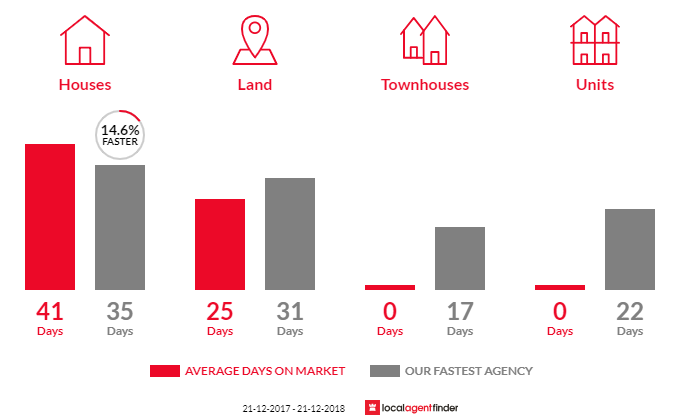 Average time to sell property in Coimadai, VIC 3340