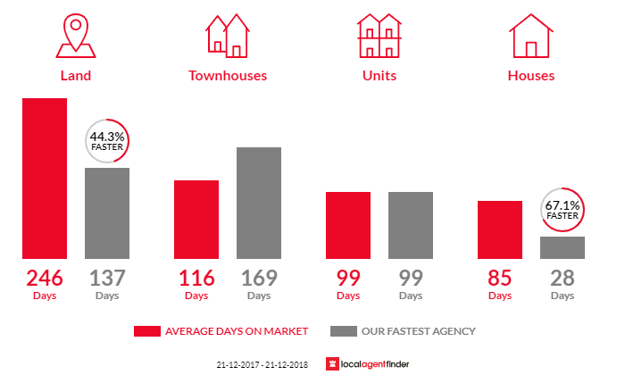 Average time to sell property in Colac, VIC 3250