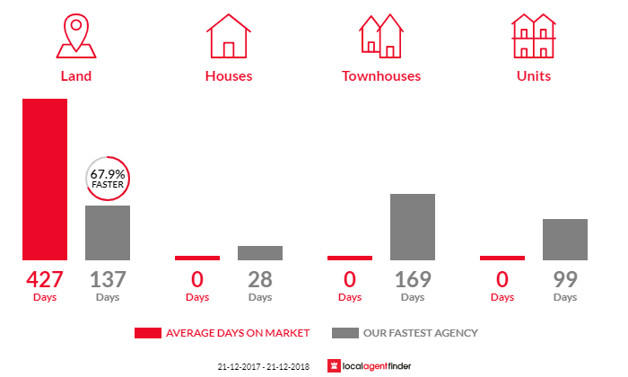Average time to sell property in Colac East, VIC 3250