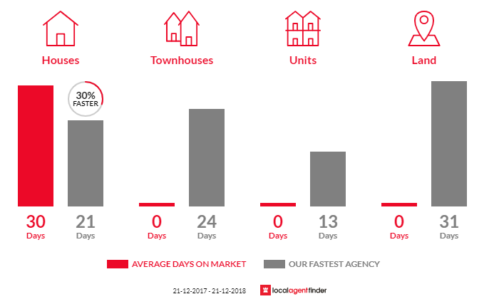Average time to sell property in Coldstream, VIC 3770