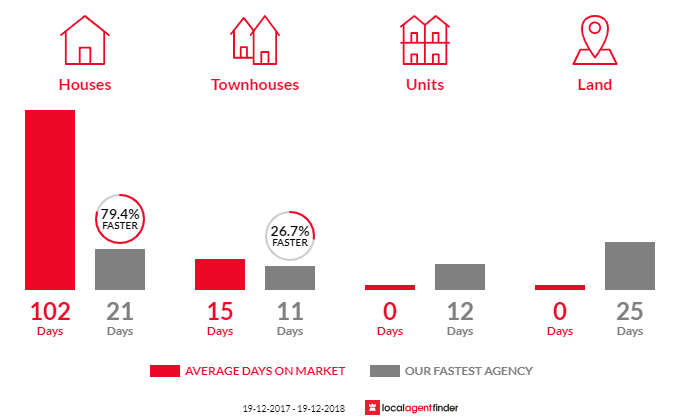 Average time to sell property in Coledale, NSW 2515