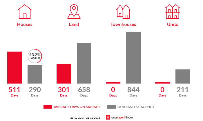 Average time to sell property in Coleraine, VIC 3315