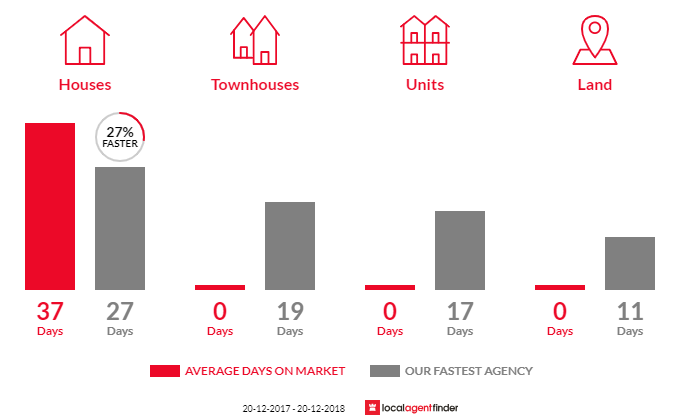 Average time to sell property in Collaroy Plateau, NSW 2097