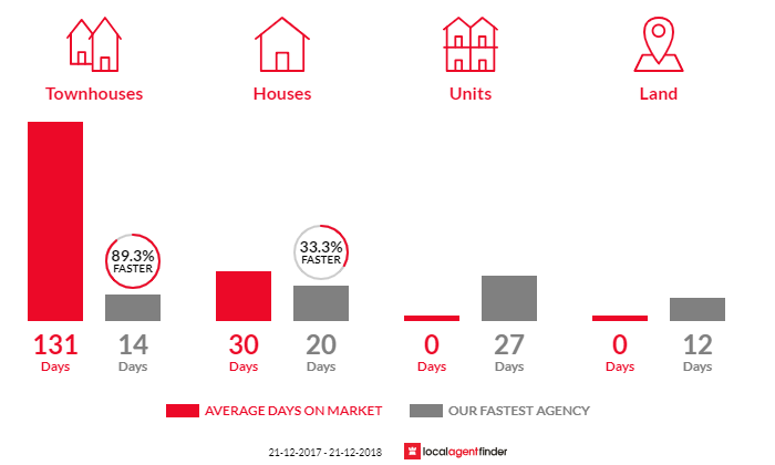 Average time to sell property in College Park, SA 5069