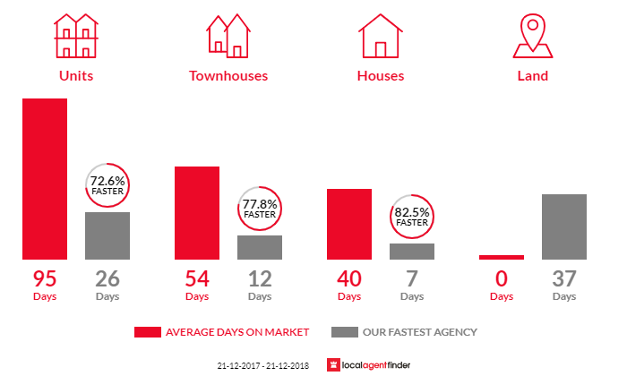 Average time to sell property in Collingwood, VIC 3066