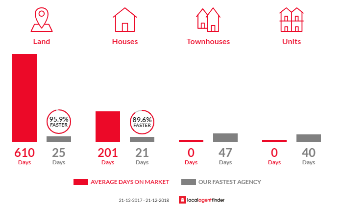 Average time to sell property in Collinsvale, TAS 7012