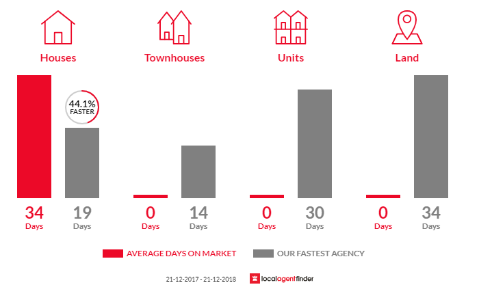 Average time to sell property in Colonel Light Gardens, SA 5041