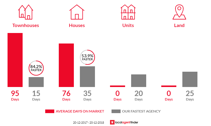 Average time to sell property in Colyton, NSW 2760