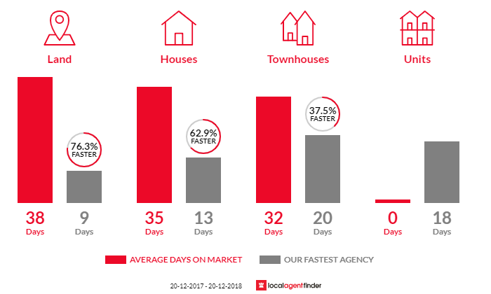Average time to sell property in Como, NSW 2226