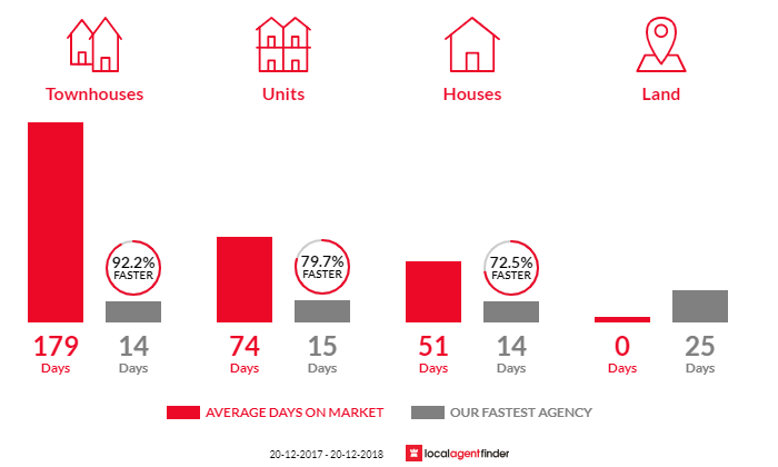 Average time to sell property in Concord, NSW 2137