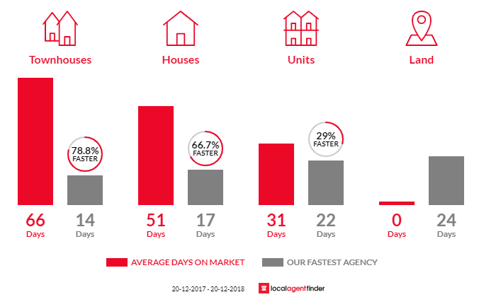 Average time to sell property in Concord West, NSW 2138