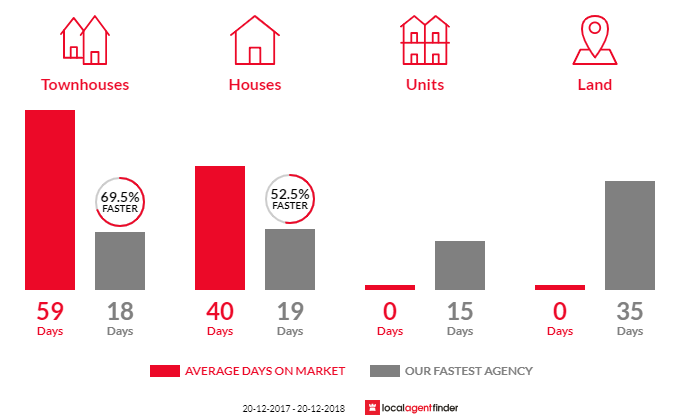 Average time to sell property in Condell Park, NSW 2200