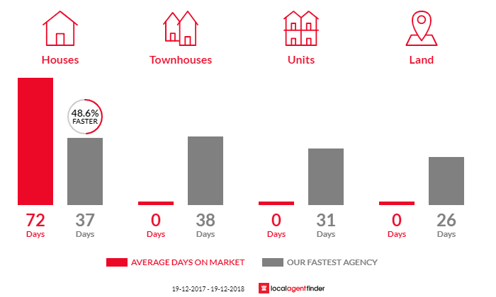 Average time to sell property in Condong, NSW 2484