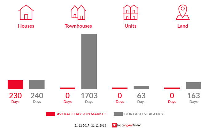 Average time to sell property in Congupna, VIC 3633