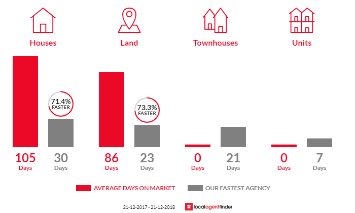 Average time to sell property in Coningham, TAS 7054