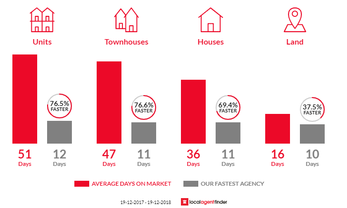 Average time to sell property in Coniston, NSW 2500