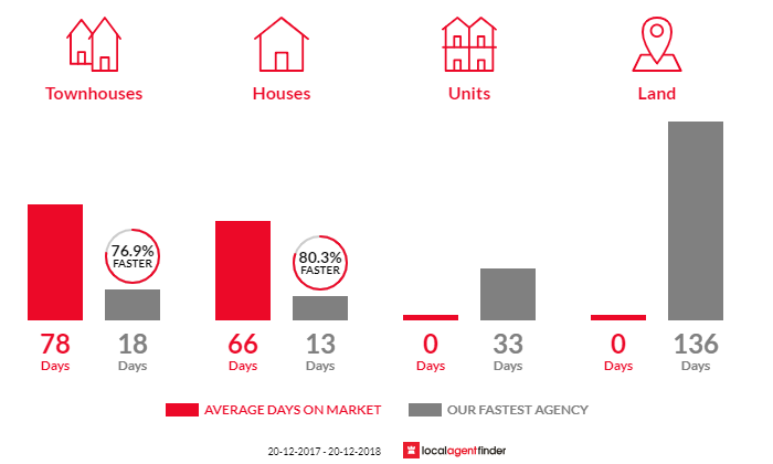 Average time to sell property in Connells Point, NSW 2221