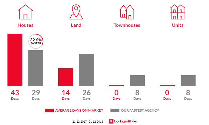 Average time to sell property in Connewarre, VIC 3227