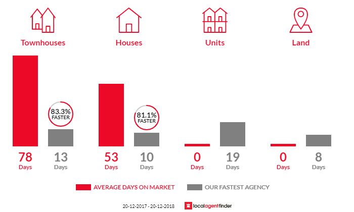 Average time to sell property in Constitution Hill, NSW 2145